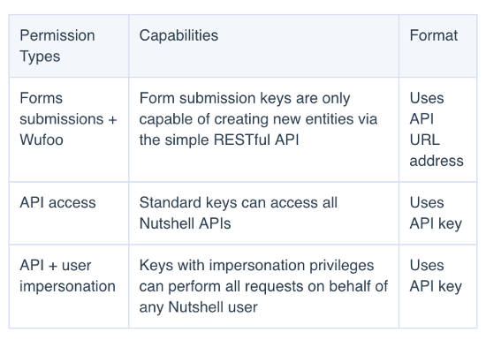 api-permission-types-table.png